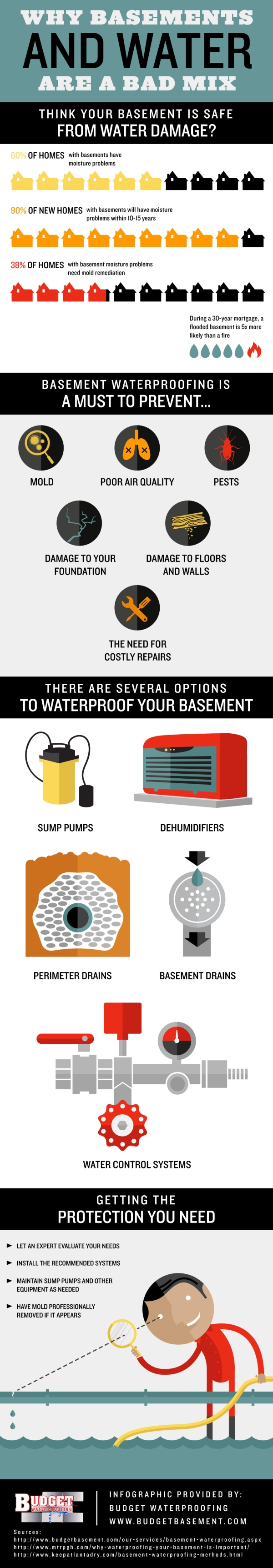 Why Basements and Water are a Bad Mix